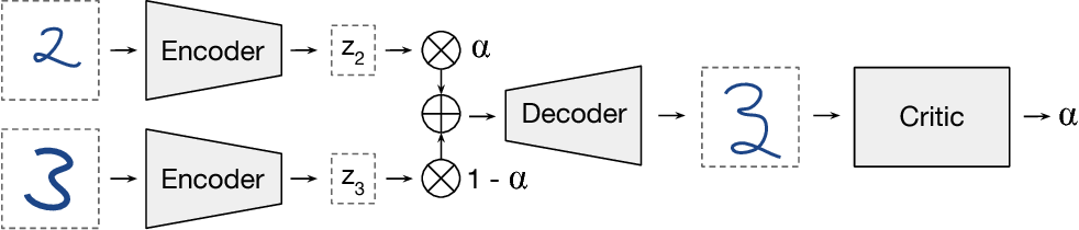 Figure 1 for Understanding and Improving Interpolation in Autoencoders via an Adversarial Regularizer