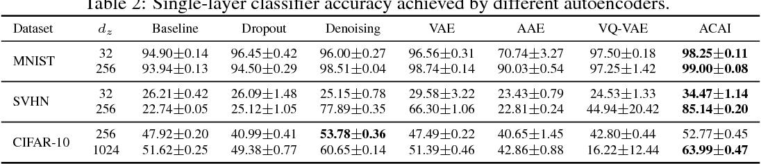 Figure 4 for Understanding and Improving Interpolation in Autoencoders via an Adversarial Regularizer