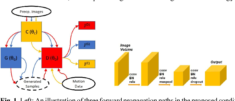 Figure 1 for Intraoperative Organ Motion Models with an Ensemble of Conditional Generative Adversarial Networks