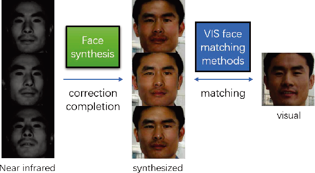 Figure 1 for Cross-spectral Face Completion for NIR-VIS Heterogeneous Face Recognition