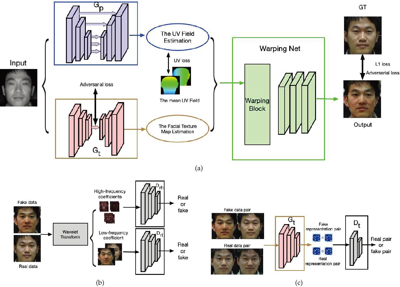Figure 3 for Cross-spectral Face Completion for NIR-VIS Heterogeneous Face Recognition