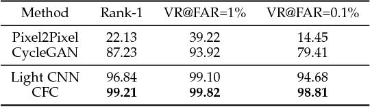 Figure 2 for Cross-spectral Face Completion for NIR-VIS Heterogeneous Face Recognition