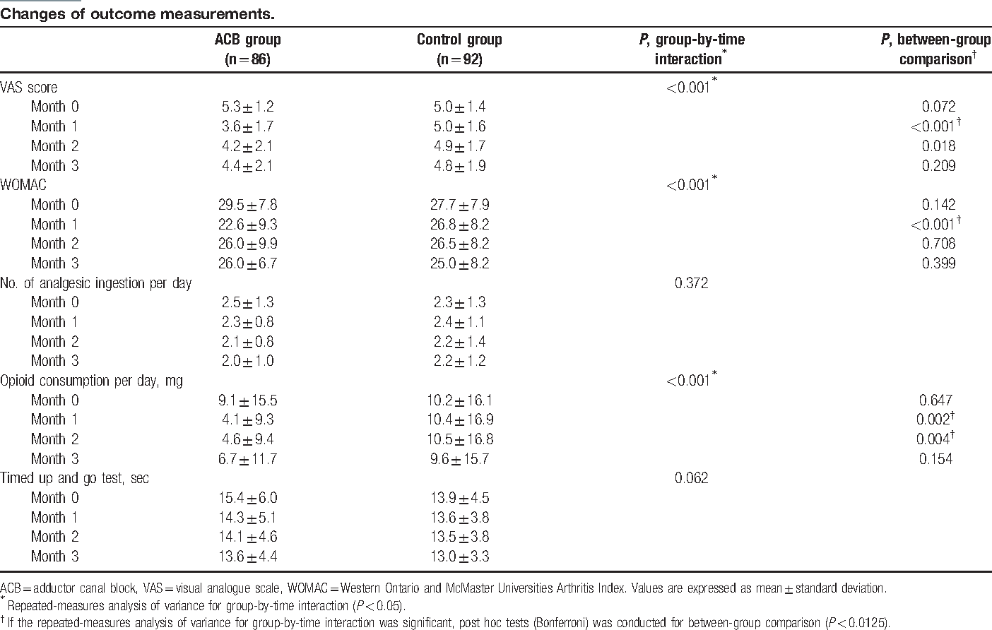 Effect of adductor canal block on medial compartment knee pain in ...