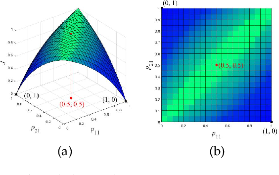 Figure 1 for Probabilistic K-means Clustering via Nonlinear Programming