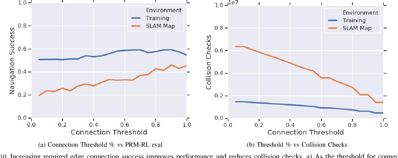 Figure 2 for Long-Range Indoor Navigation with PRM-RL