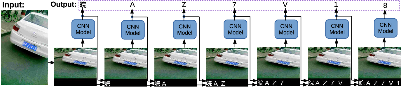 Figure 1 for SuperOCR: A Conversion from Optical Character Recognition to Image Captioning