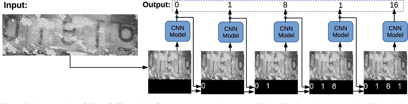 Figure 3 for SuperOCR: A Conversion from Optical Character Recognition to Image Captioning
