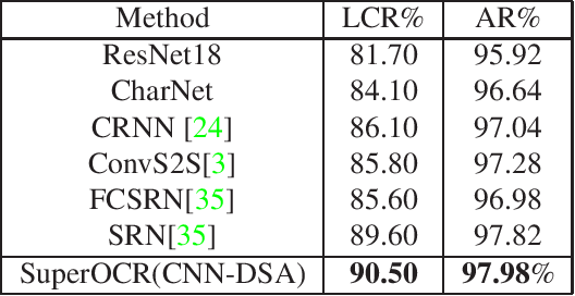 Figure 4 for SuperOCR: A Conversion from Optical Character Recognition to Image Captioning