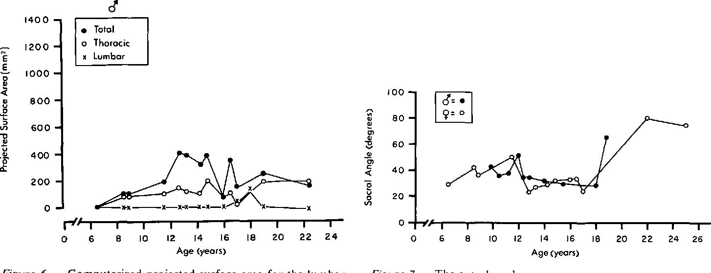Figure 6 From Quebec Cooperative Study Of Friedreich S Ataxia