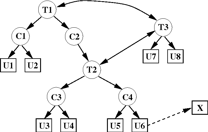 Modelling Trust Structures For Public Key Infrastructures