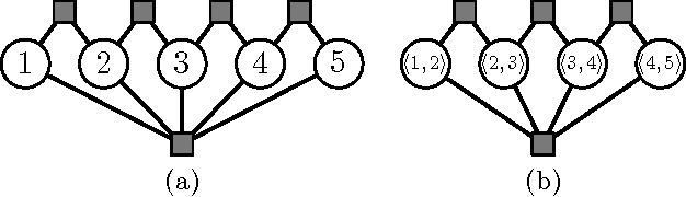 Figure 1 for Tighter Linear Program Relaxations for High Order Graphical Models