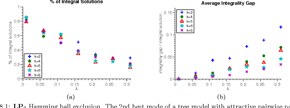 Figure 2 for Tighter Linear Program Relaxations for High Order Graphical Models