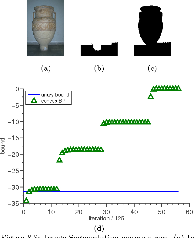 Figure 4 for Tighter Linear Program Relaxations for High Order Graphical Models