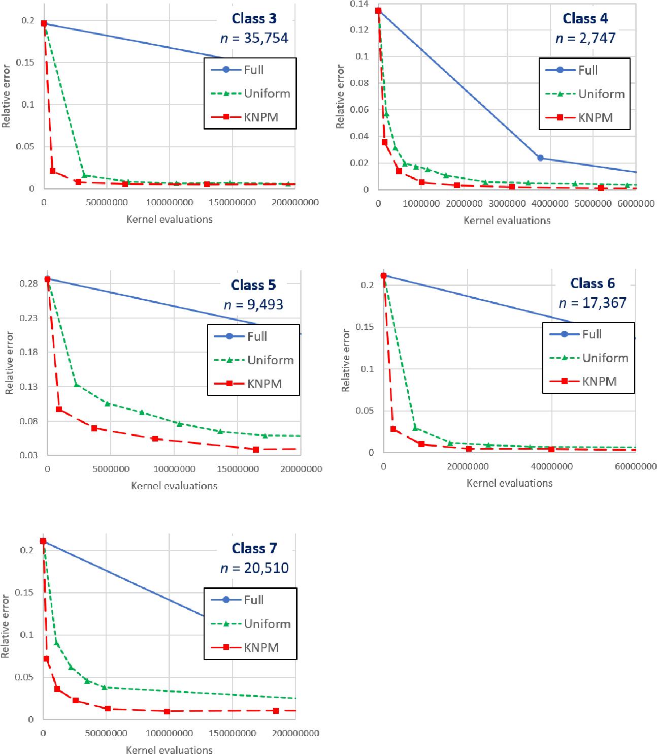 Figure 2 for Faster Kernel Matrix Algebra via Density Estimation