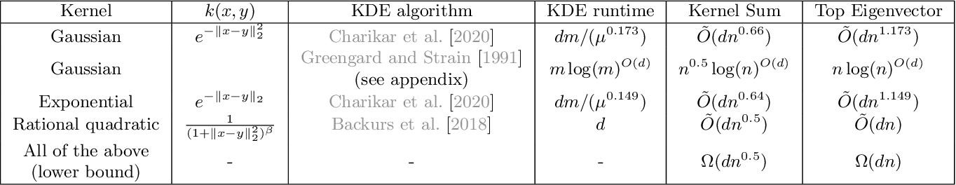 Figure 1 for Faster Kernel Matrix Algebra via Density Estimation