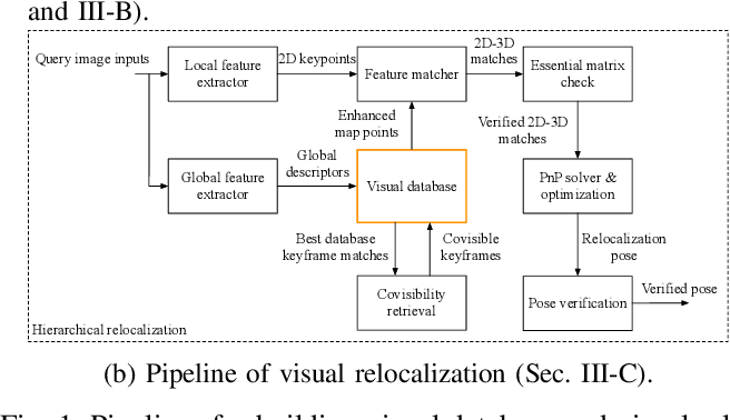 Figure 1 for 3D Surfel Map-Aided Visual Relocalization with Learned Descriptors