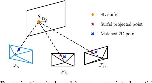 Figure 2 for 3D Surfel Map-Aided Visual Relocalization with Learned Descriptors