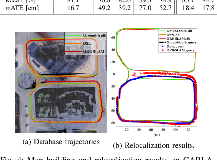 Figure 4 for 3D Surfel Map-Aided Visual Relocalization with Learned Descriptors