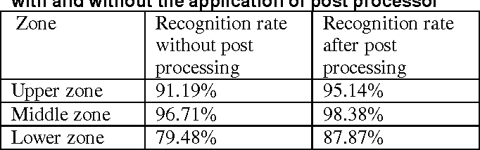 Table 4 : Zonal wise Recognition accuracy of the OCR with and without the application of post processor