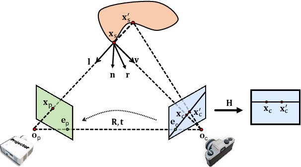 Figure 3 for DeLTra: Deep Light Transport for Projector-Camera Systems