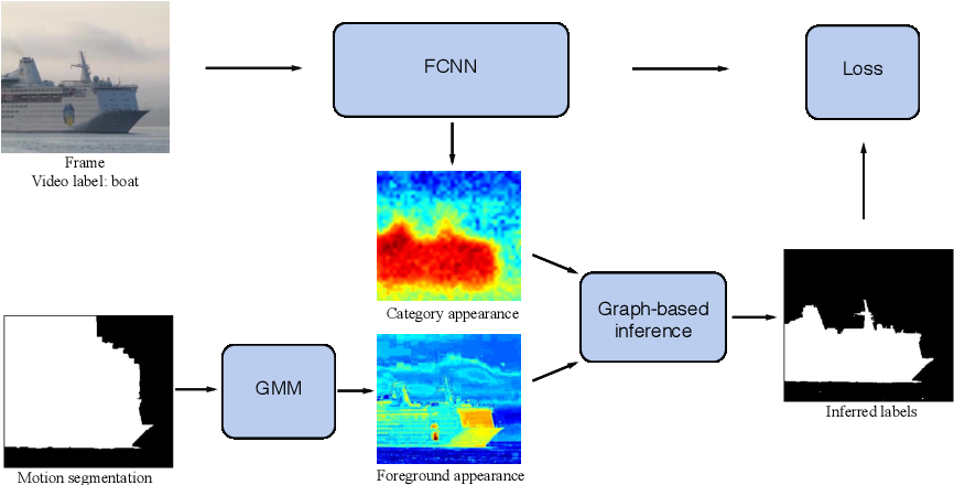 Figure 3 for Weakly-Supervised Semantic Segmentation using Motion Cues