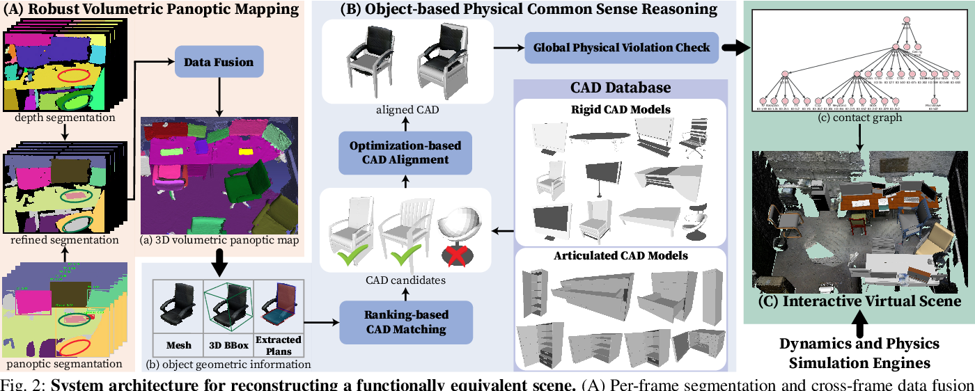 Figure 2 for Reconstructing Interactive 3D Scenes by Panoptic Mapping and CAD Model Alignments