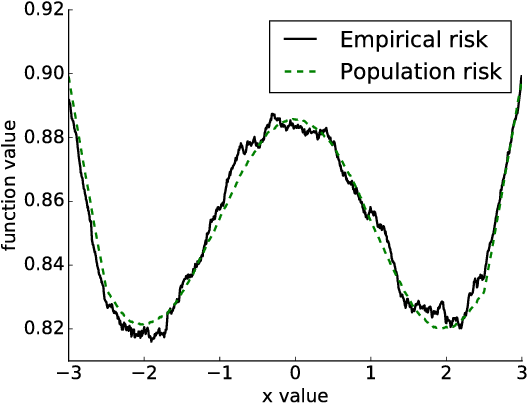 Figure 1 for A Hitting Time Analysis of Stochastic Gradient Langevin Dynamics