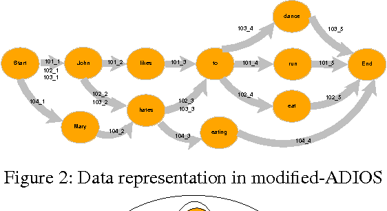 Figure 3 for A Data-Driven Approach for Semantic Role Labeling from Induced Grammar Structures in Language