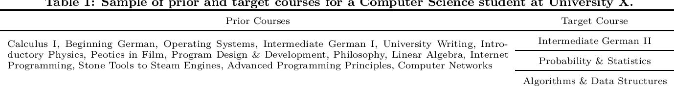 Figure 1 for Sparse Neural Attentive Knowledge-based Models for Grade Prediction