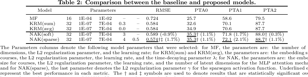 Figure 2 for Sparse Neural Attentive Knowledge-based Models for Grade Prediction