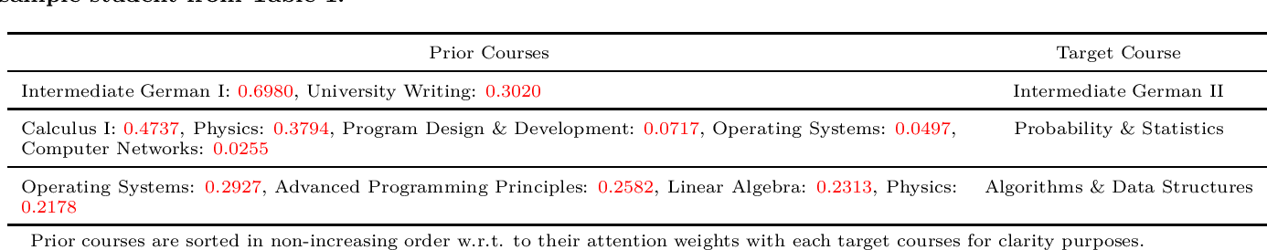 Figure 3 for Sparse Neural Attentive Knowledge-based Models for Grade Prediction