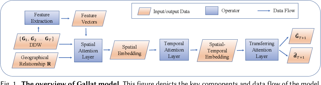 Figure 1 for Passenger Mobility Prediction via Representation Learning for Dynamic Directed and Weighted Graph