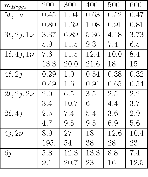 Table 5. ZZW−(upper) and ZZW+(lower) production in different decay modes.
