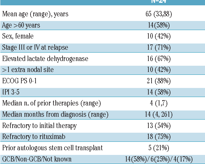Table 1. Characteristics at enrollment of eligible and treated patients.