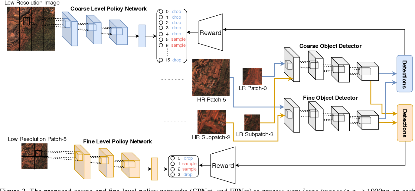 Figure 3 for Efficient Object Detection in Large Images using Deep Reinforcement Learning