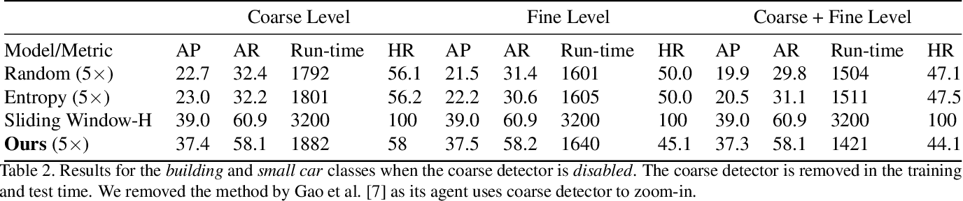 Figure 4 for Efficient Object Detection in Large Images using Deep Reinforcement Learning