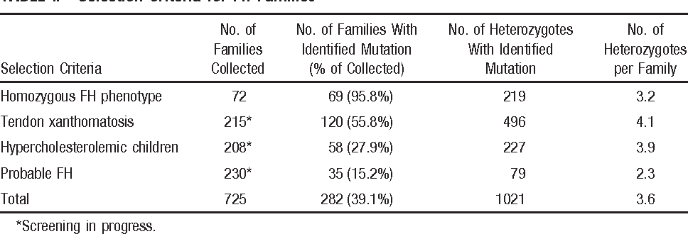 TABLE I. Selection Criteria for FH Families