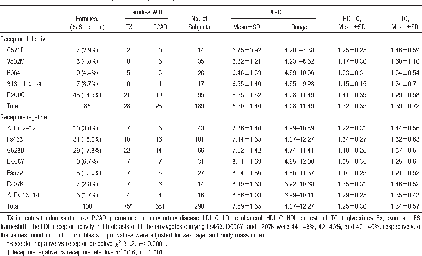 TABLE III. Clinical Features and Lipid Values (mmol/L) in FH Clusters