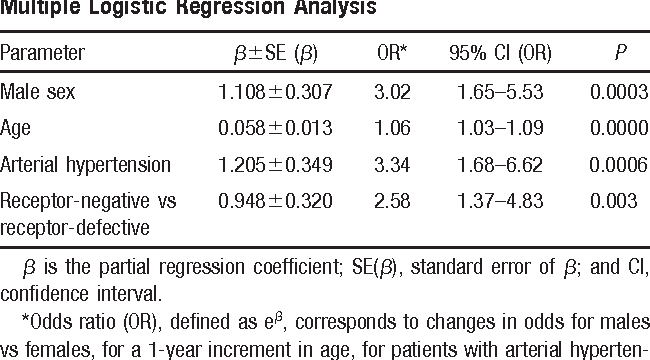 TABLE VI. Parameters Associated With Coronary Artery Disease in FH Patients >30 Years of Age With Receptor-Defective and Receptor-Negative Mutations by Multiple Logistic Regression Analysis