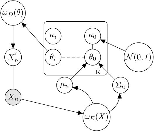 Figure 1 for Quasi-symplectic Langevin Variational Autoencoder