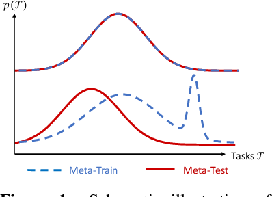 Figure 1 for A Channel Coding Benchmark for Meta-Learning