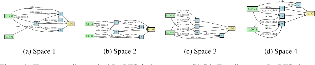 Figure 1 for Understanding and Robustifying Differentiable Architecture Search
