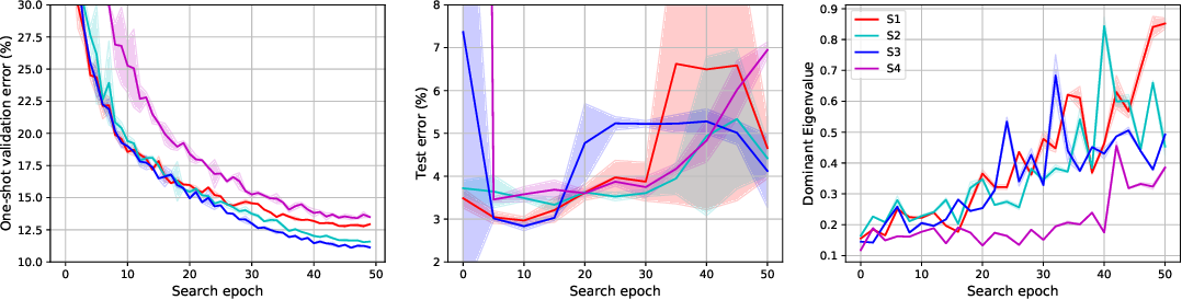 Figure 4 for Understanding and Robustifying Differentiable Architecture Search