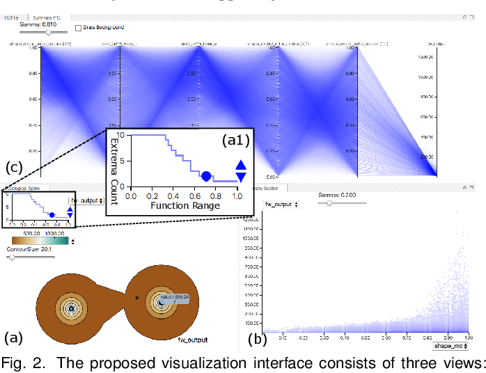 Figure 2 for Scalable Topological Data Analysis and Visualization for Evaluating Data-Driven Models in Scientific Applications