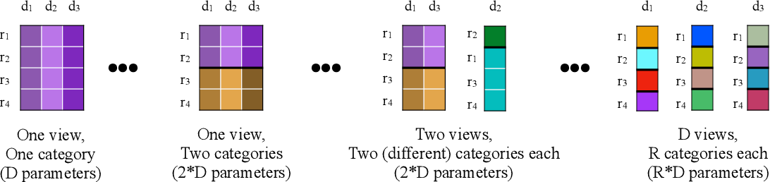 Figure 2 for CrossCat: A Fully Bayesian Nonparametric Method for Analyzing Heterogeneous, High Dimensional Data