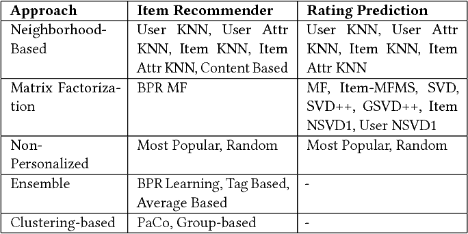 Case recommender: a flexible and extensible python framework for