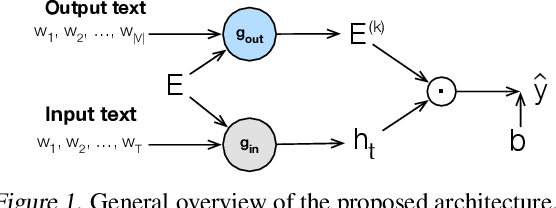 Figure 1 for Deep Residual Output Layers for Neural Language Generation