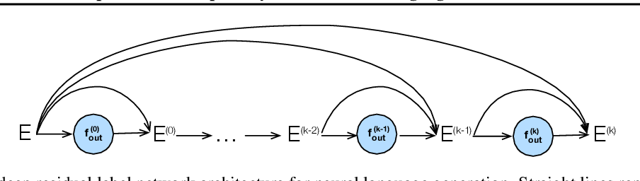 Figure 3 for Deep Residual Output Layers for Neural Language Generation