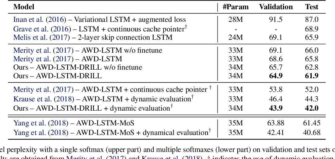 Figure 4 for Deep Residual Output Layers for Neural Language Generation