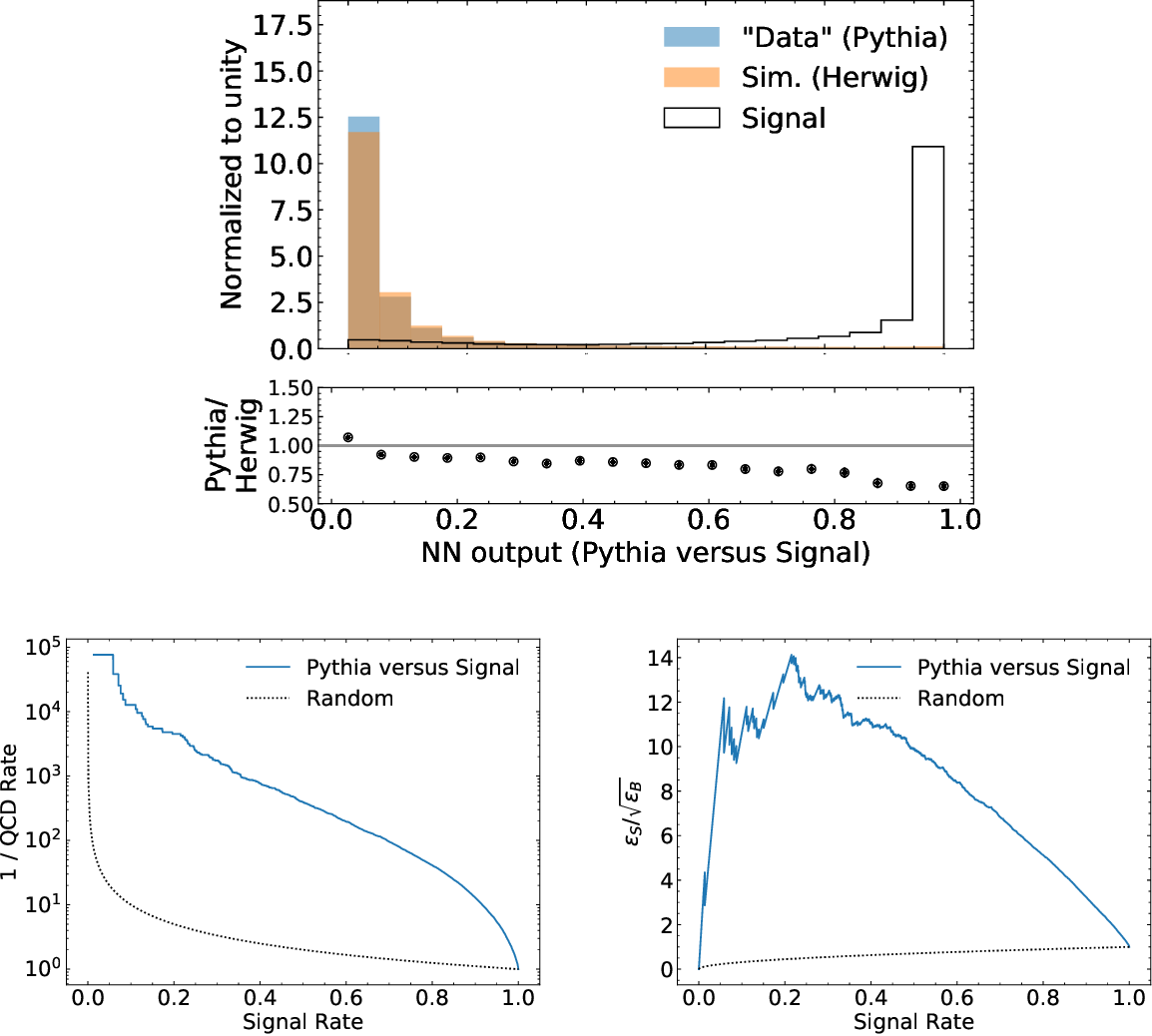 Figure 3 for Simulation Assisted Likelihood-free Anomaly Detection